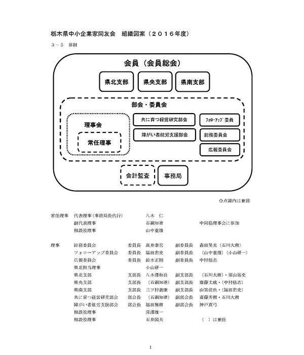 栃木県中小企業家同友会組織図