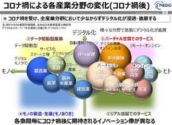 コロナ禍による各産業分野の変化 図