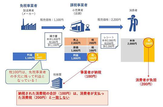 インヴォイス制度の説明図