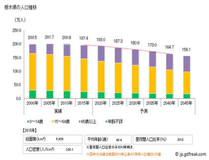 栃木県の人口推移グラフ図